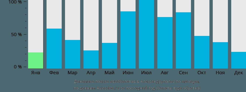 Динамика поиска авиабилетов в Александруполис по месяцам