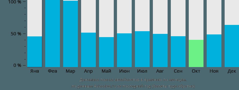 Динамика поиска авиабилетов в Армению по месяцам