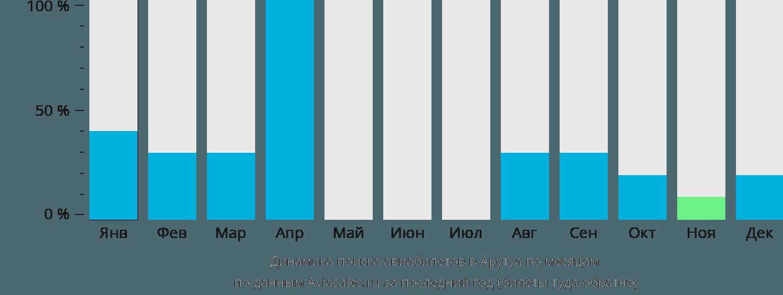 Динамика поиска авиабилетов в Арутуа по месяцам
