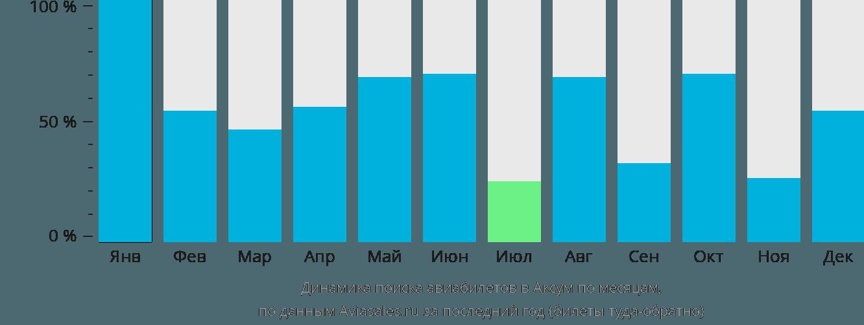 Динамика поиска авиабилетов в Аксум по месяцам