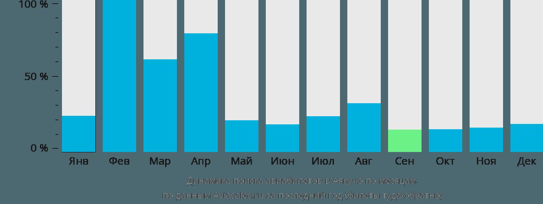 Динамика поиска авиабилетов в Аякучо по месяцам