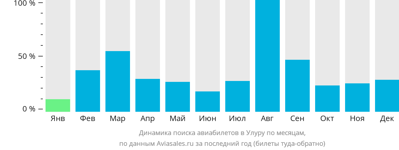 Динамика поиска авиабилетов в Улуру по месяцам