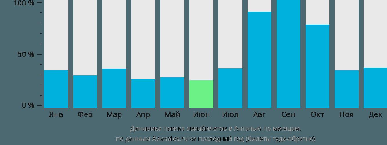 Динамика поиска авиабилетов в Анталью по месяцам