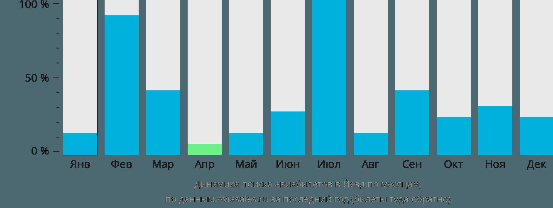Динамика поиска авиабилетов Йезд по месяцам