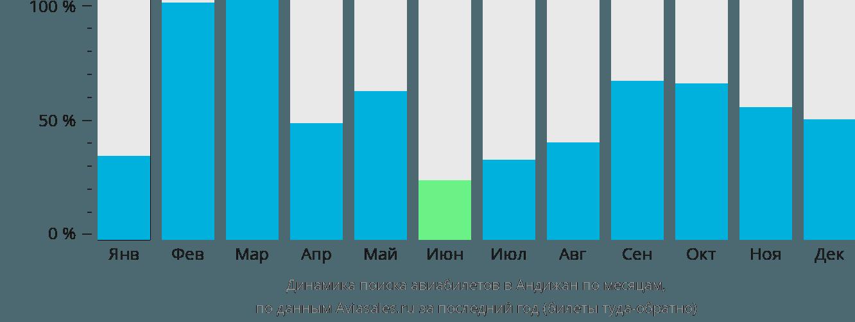 Динамика поиска авиабилетов в Андижан по месяцам