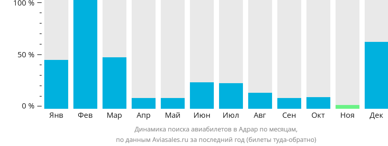 Динамика поиска авиабилетов в Адрар по месяцам
