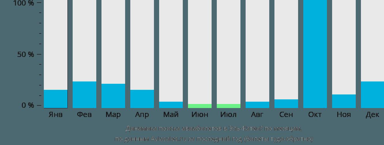 Динамика поиска авиабилетов Эль Катей по месяцам