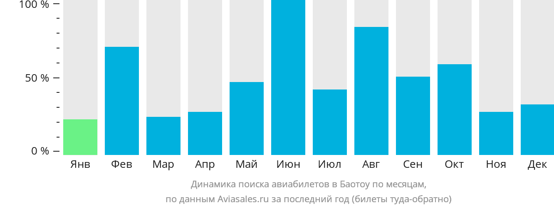 Динамика поиска авиабилетов в Баотоу по месяцам