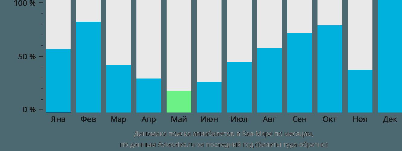 Динамика поиска авиабилетов в Байю Маре по месяцам
