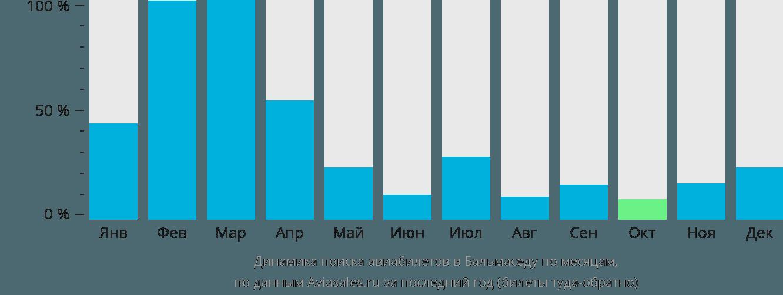 Динамика поиска авиабилетов Бальмаседа по месяцам