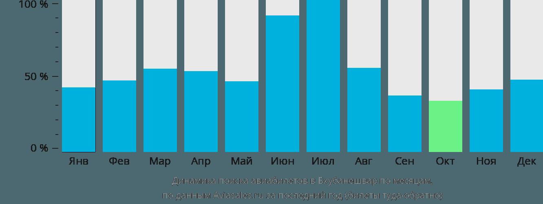Динамика поиска авиабилетов в Бхубанешвар по месяцам