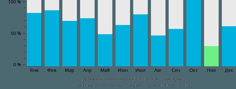 Динамика поиска авиабилетов в Касане по месяцам