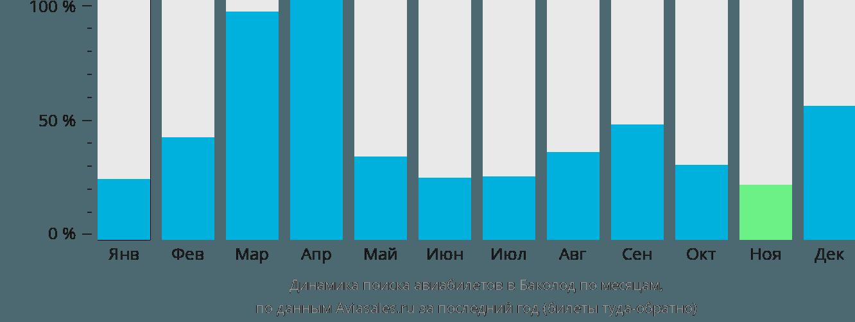 Динамика поиска авиабилетов в Баколод по месяцам