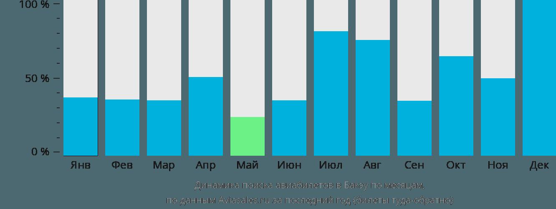 Динамика поиска авиабилетов в Бакэу по месяцам