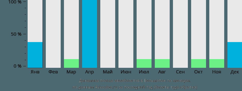 Динамика поиска авиабилетов Бельмопан по месяцам