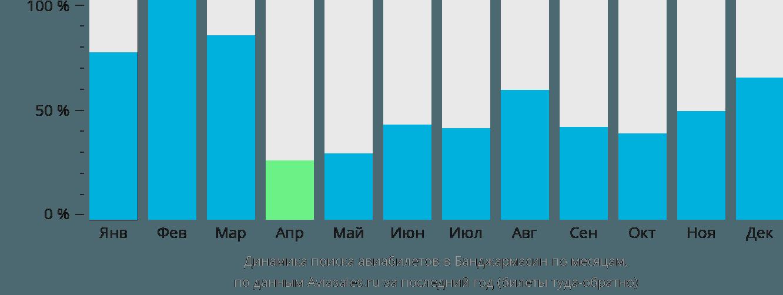 Динамика поиска авиабилетов в Банджармасин по месяцам