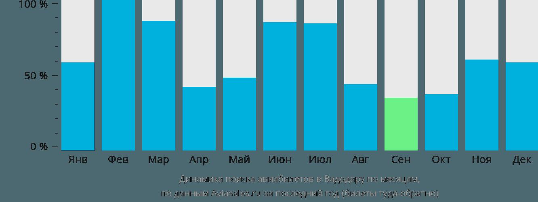 Динамика поиска авиабилетов в Вадодару по месяцам