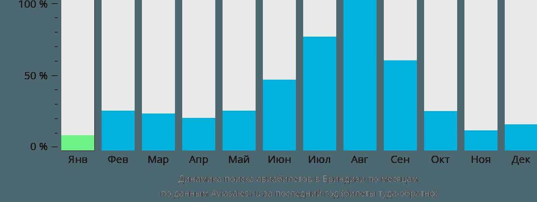 Динамика поиска авиабилетов в Бриндизи по месяцам