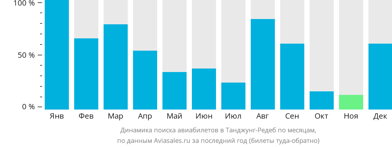 Динамика поиска авиабилетов в Танжунгредеб по месяцам