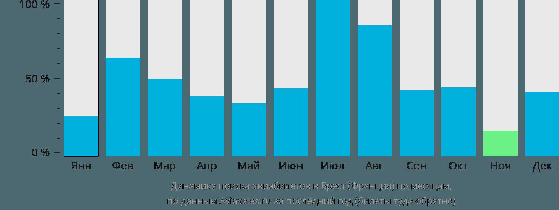 Динамика поиска авиабилетов в Брест по месяцам