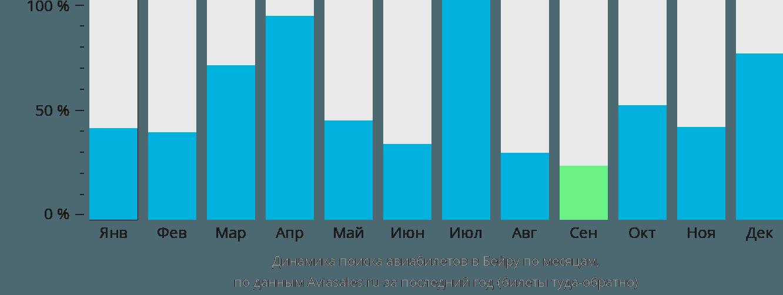 Динамика поиска авиабилетов в Бейру по месяцам