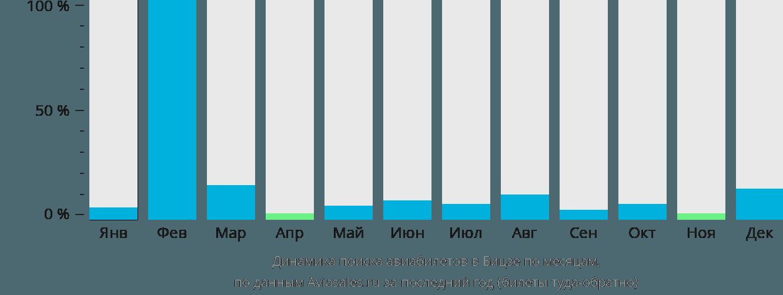 Динамика поиска авиабилетов в Бицзе по месяцам