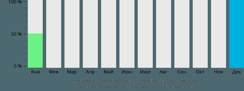 Динамика поиска авиабилетов Сиди-бель-Аббес по месяцам