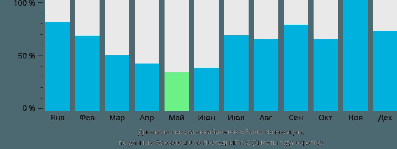 Динамика поиска авиабилетов в Банги по месяцам