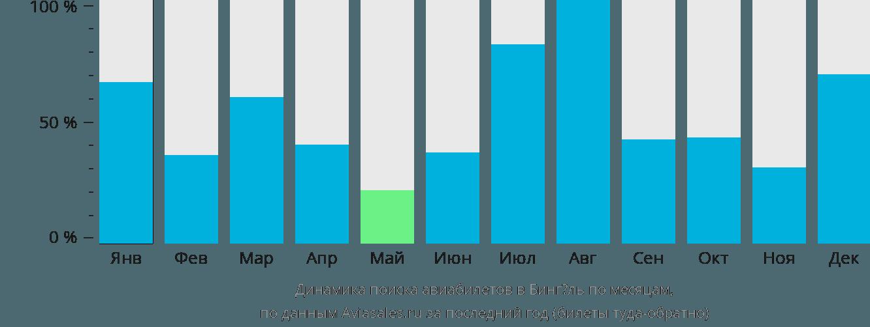 Динамика поиска авиабилетов в Бингёль по месяцам