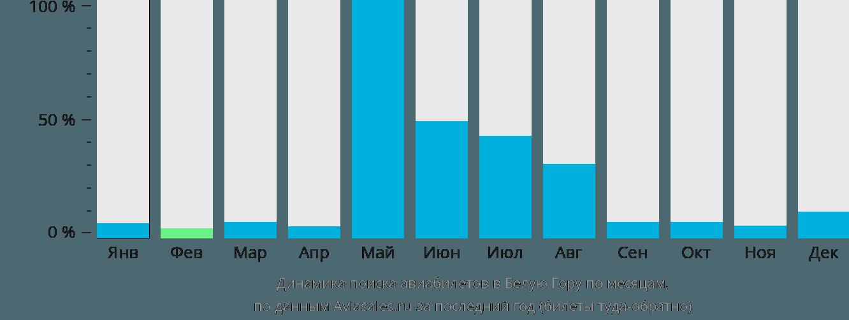 Динамика поиска авиабилетов в Белую Гору по месяцам