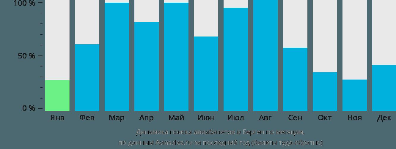 Динамика поиска авиабилетов в Берген по месяцам