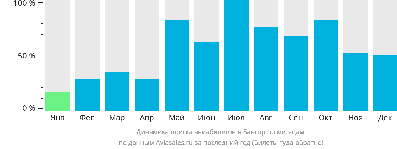 Динамика поиска авиабилетов в Бангор по месяцам