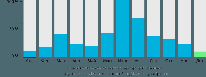 Динамика поиска авиабилетов в Бар Харбор по месяцам