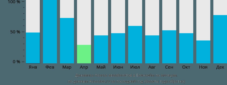 Динамика поиска авиабилетов в Бленхайм по месяцам