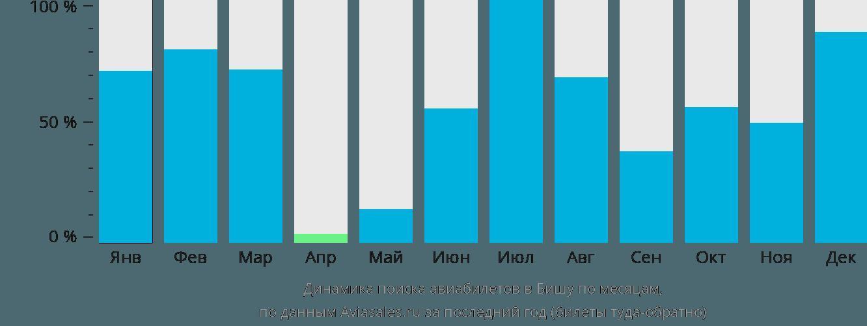 Динамика поиска авиабилетов в Бишу по месяцам