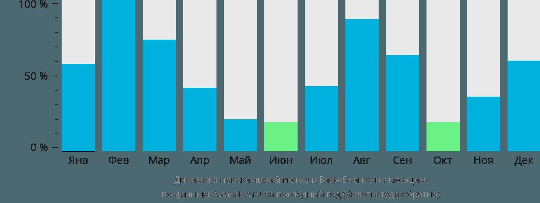 Динамика поиска авиабилетов Байя Бланка по месяцам