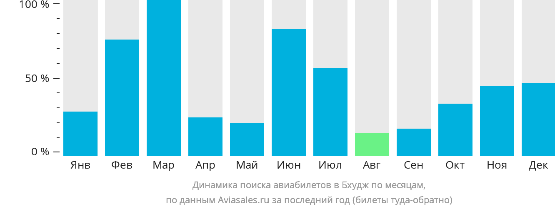 Динамика поиска авиабилетов в Бхудж по месяцам