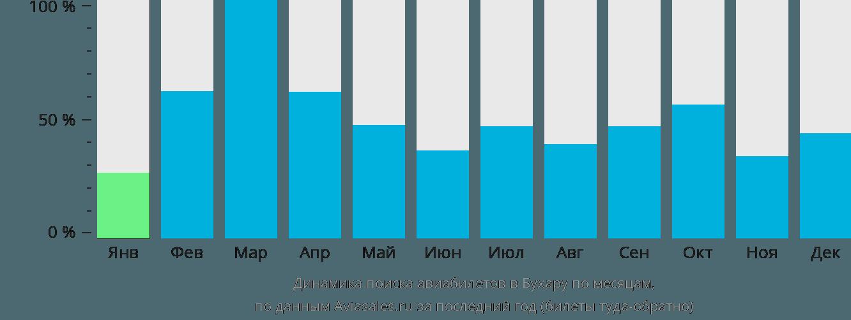 Динамика поиска авиабилетов в Бухару по месяцам