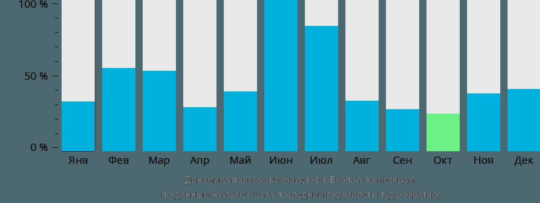 Динамика поиска авиабилетов в Бхопал по месяцам