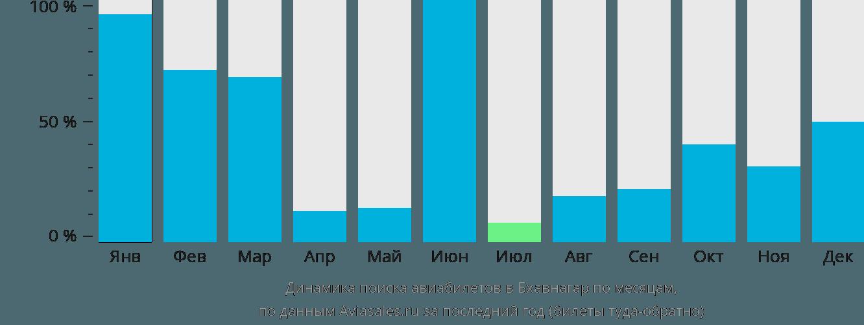 Динамика поиска авиабилетов в Бхавнагар по месяцам