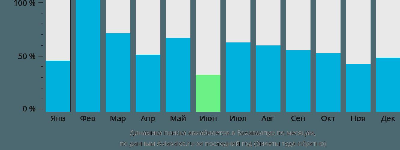Динамика поиска авиабилетов в Бахавалпур по месяцам