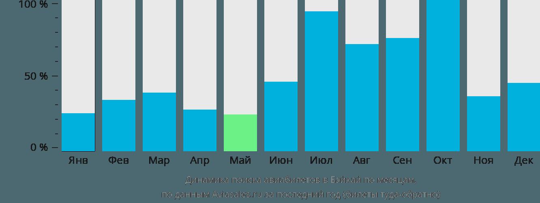 Динамика поиска авиабилетов в Бэйхай по месяцам