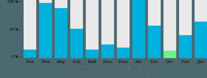 Динамика поиска авиабилетов в Биак по месяцам
