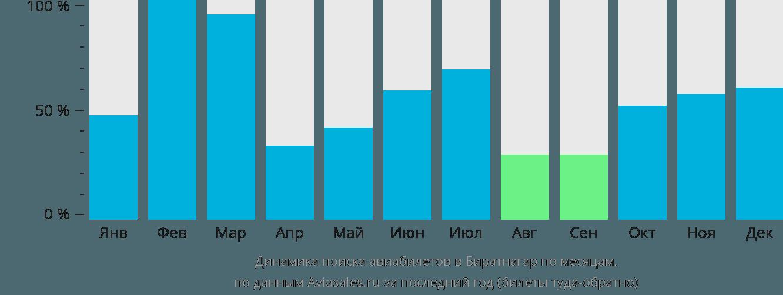 Динамика поиска авиабилетов в Биратнагар по месяцам