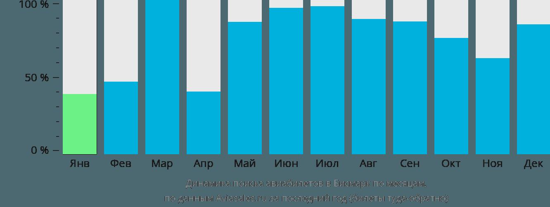 Динамика поиска авиабилетов в Бисмарк по месяцам