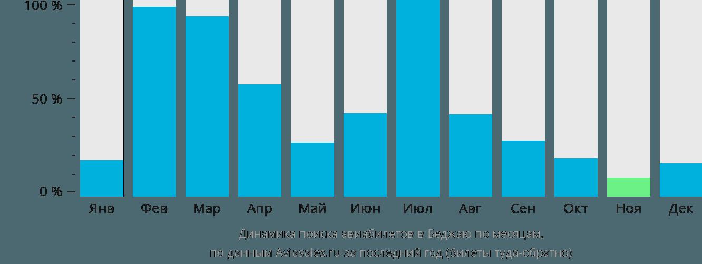 Динамика поиска авиабилетов в Беджаю по месяцам