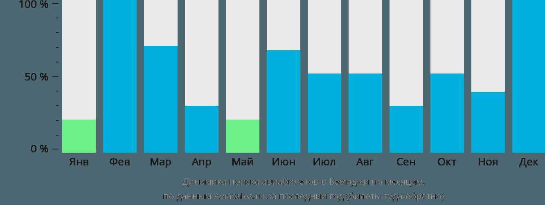 Динамика поиска авиабилетов Бемиджи по месяцам
