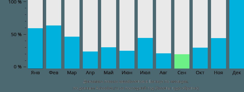 Динамика поиска авиабилетов в Банжул по месяцам