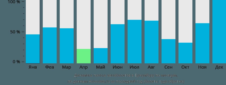 Динамика поиска авиабилетов в Бужумбуру по месяцам