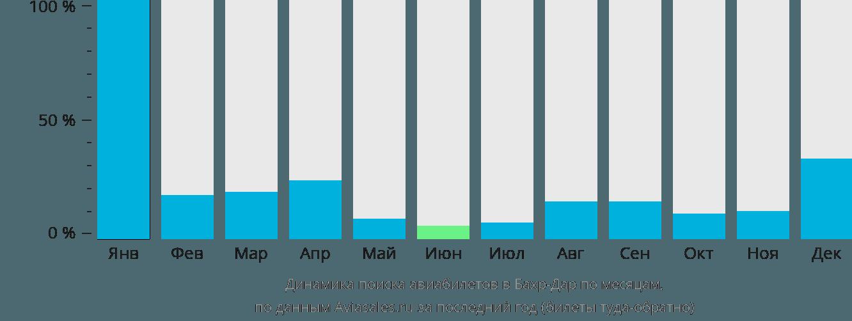 Динамика поиска авиабилетов Бахр-Дар по месяцам